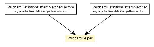 WildcardHelper (Tiles 3 3 0 8 API)